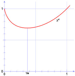 Graph of x to the x.